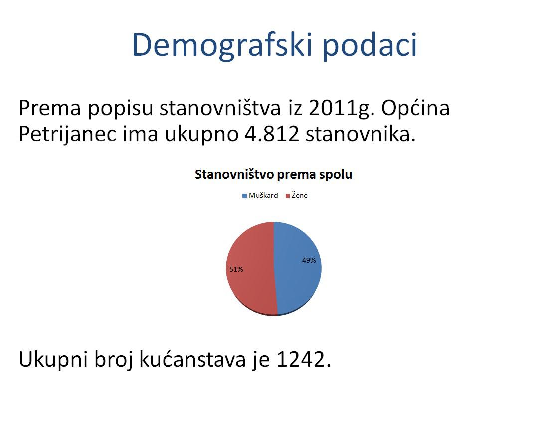 demografski podaci