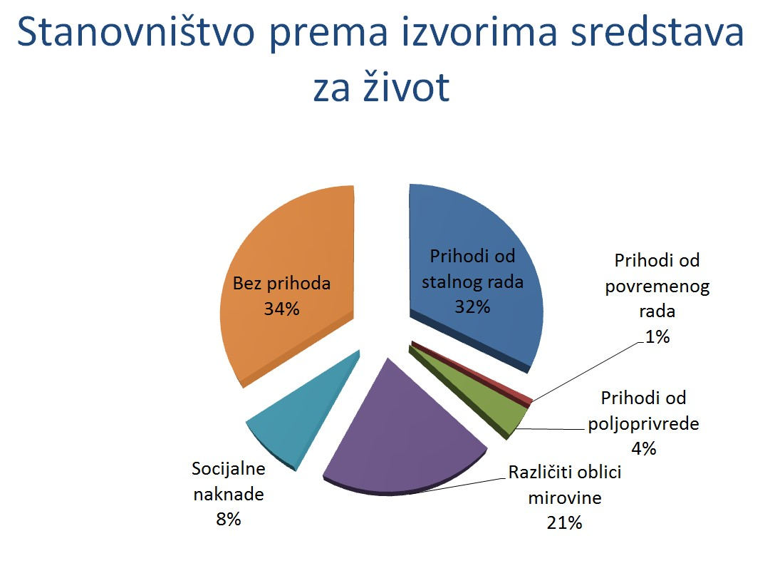 stanovnistvo_izvorima_sredstava